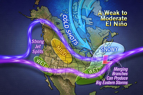 Winter Forecast for the Midwest